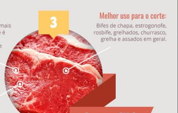 Cortes de carnes e o melhor preparo para cada tipo