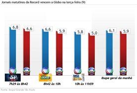 20120410-graficoAudienciaJornais