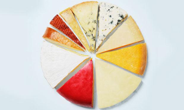Conheça os diferentes tipos de queijo