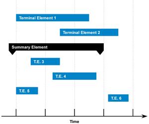 Baixar Diagrama de Gantt 3.3 para Calc