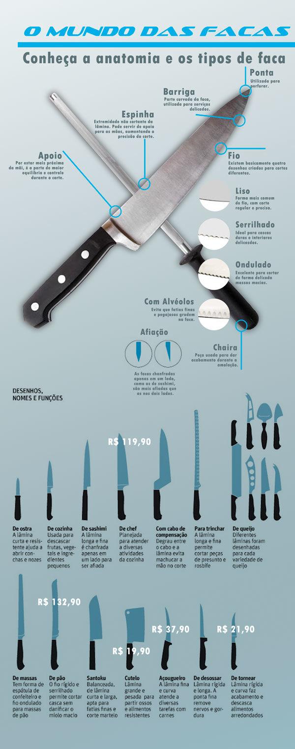 Os tipos de facas na cozinha