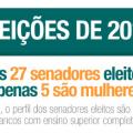 Eleições 2014 em números
