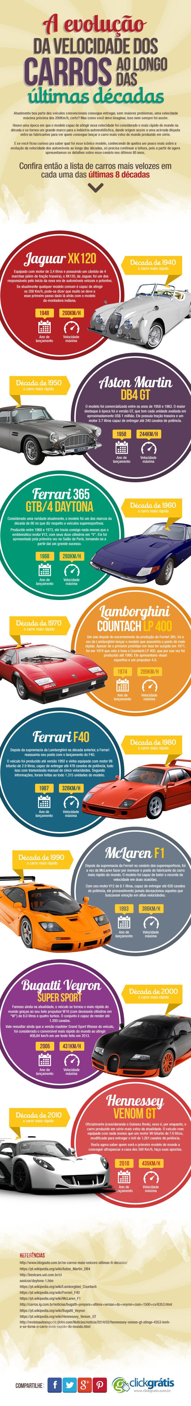 A evolução da velocidade dos carros ao longo das últimas décadas