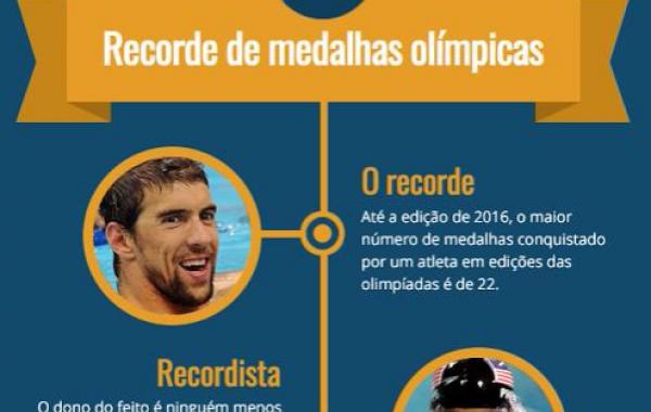 12 Curiosidades sobre recordes olímpicos