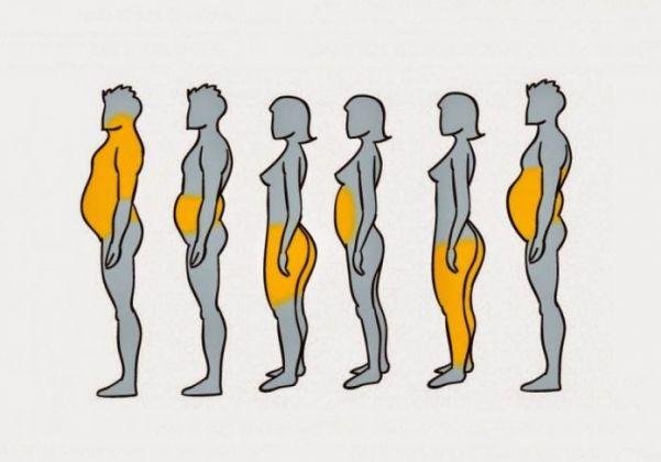 5 motivos pelos quais ganhamos peso em diferentes partes do corpo