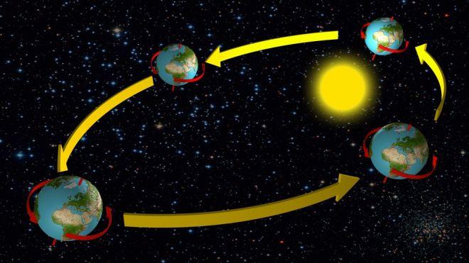 Por que a Terra gira?